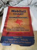 Mobil Oil Chart