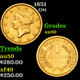 1851 Gold Dollar $1 Grades AU, Almost Unc